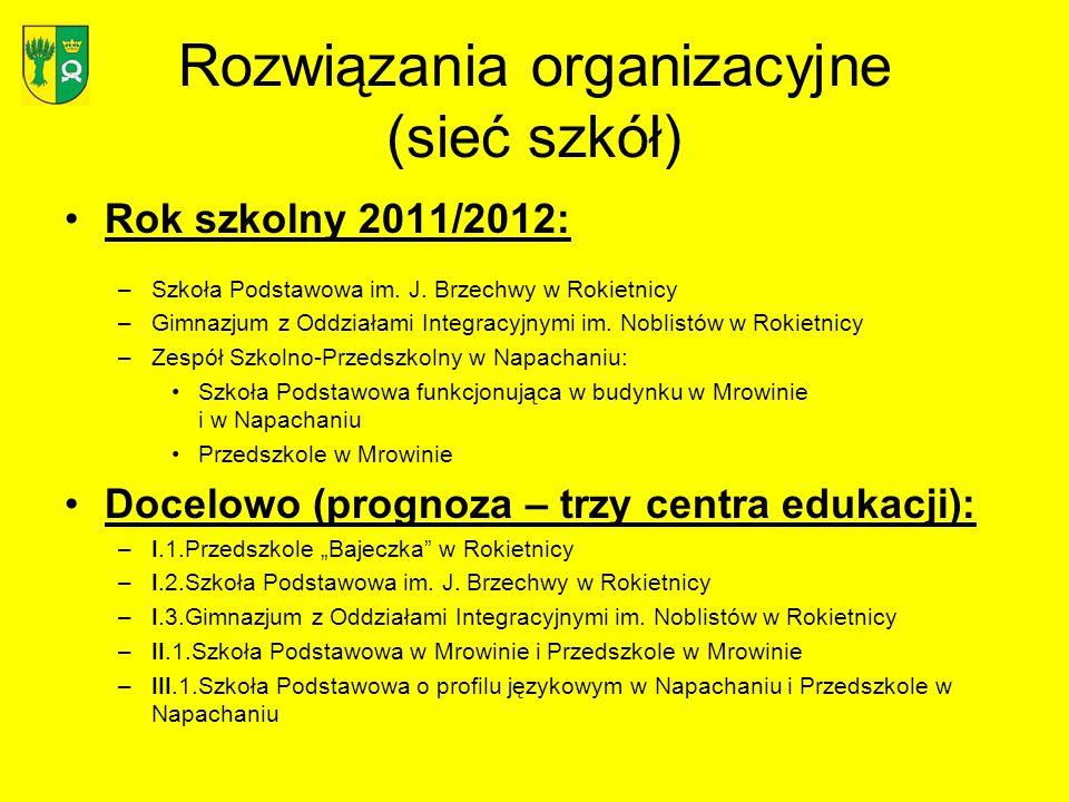 Rozwiązania organizacyjne (sieć szkół)