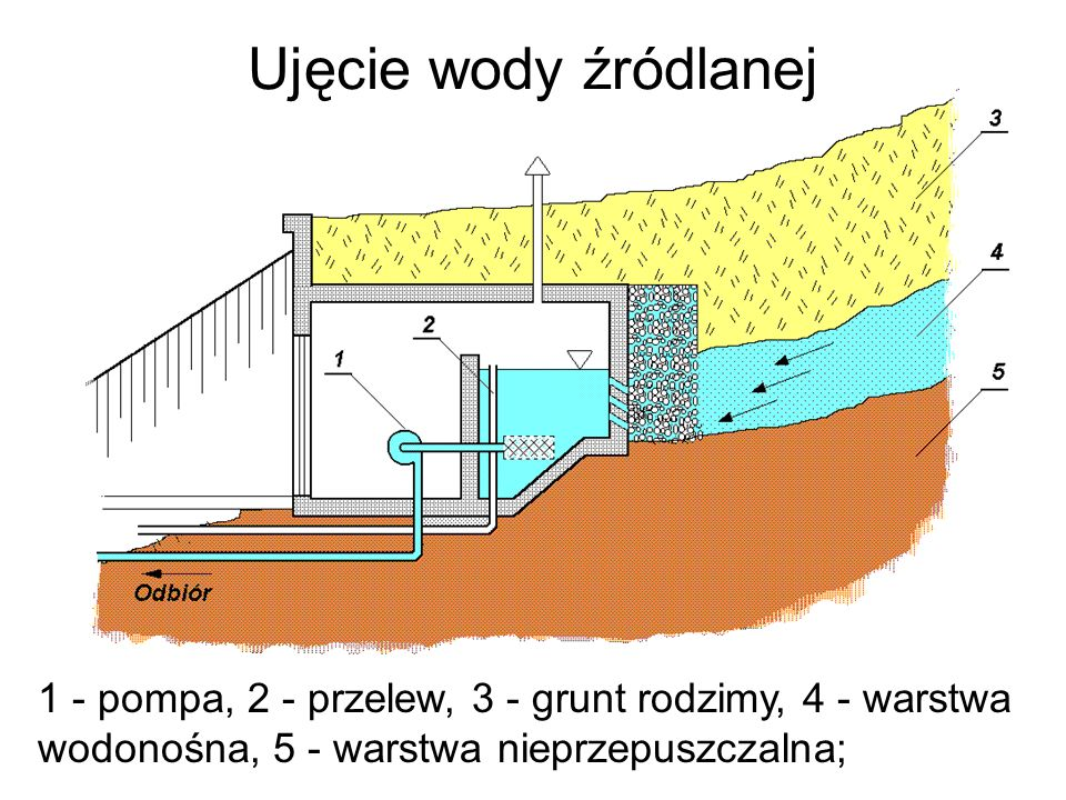 Ujęcie wody źródlanej 1 - pompa, 2 - przelew, 3 - grunt rodzimy, 4 - warstwa wodonośna, 5 - warstwa nieprzepuszczalna;
