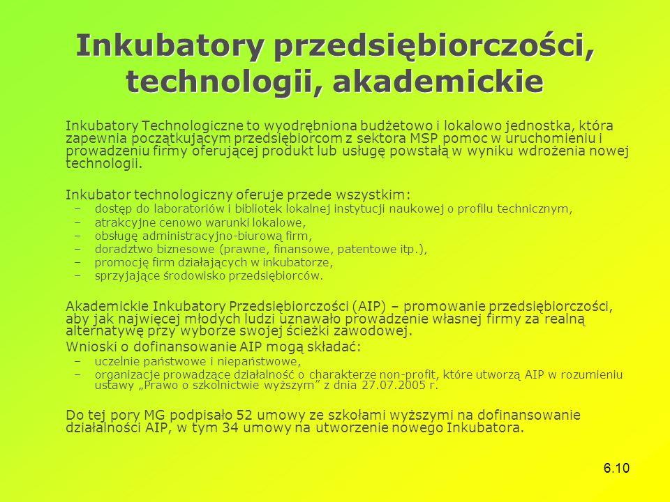 Inkubatory przedsiębiorczości, technologii, akademickie