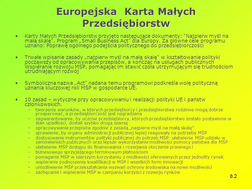 Europejska Karta Małych Przedsiębiorstw