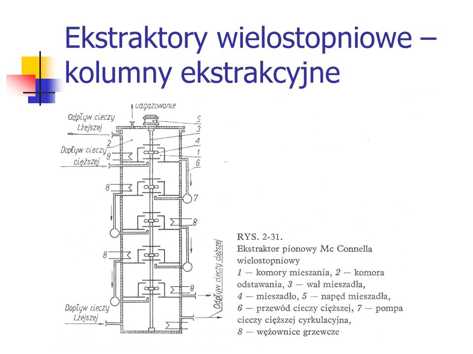 Ekstraktory wielostopniowe – kolumny ekstrakcyjne