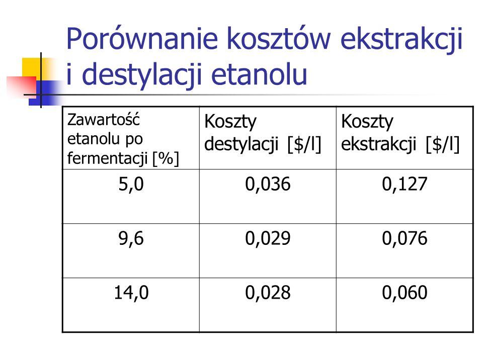 Porównanie kosztów ekstrakcji i destylacji etanolu