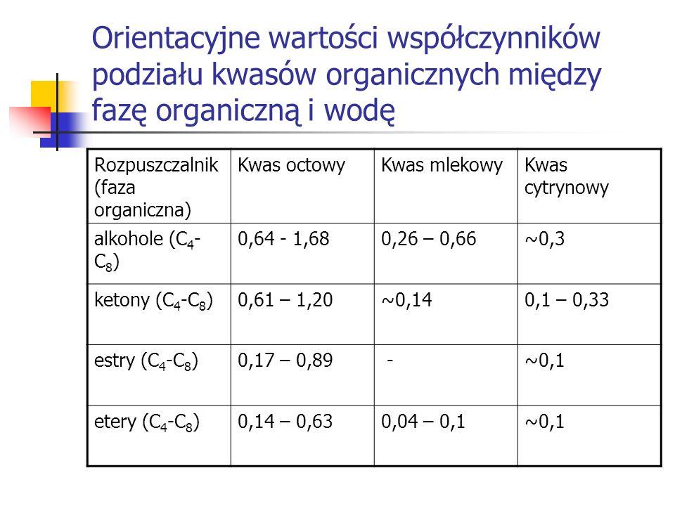 Orientacyjne wartości współczynników podziału kwasów organicznych między fazę organiczną i wodę