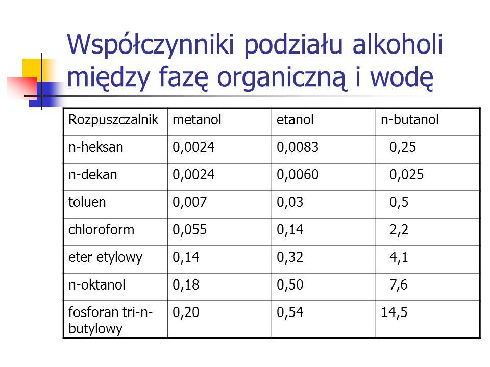 Współczynniki podziału alkoholi między fazę organiczną i wodę