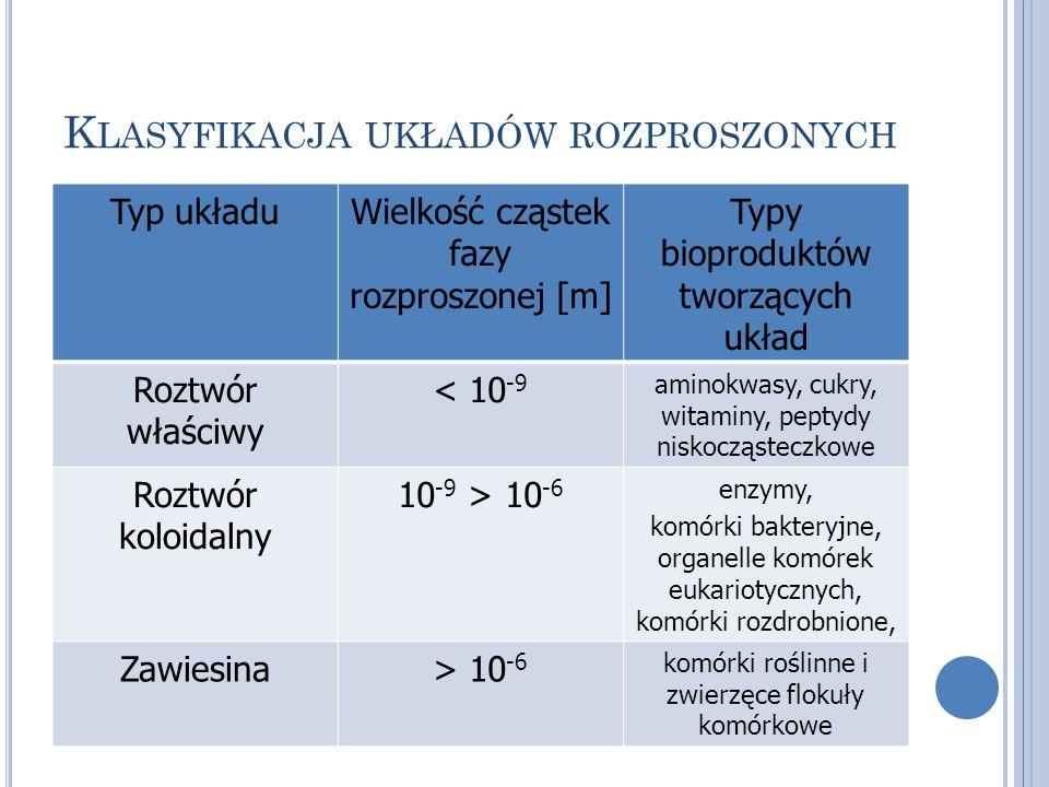 Klasyfikacja układów rozproszonych