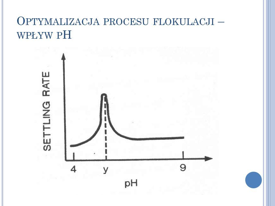 Optymalizacja procesu flokulacji – wpływ pH