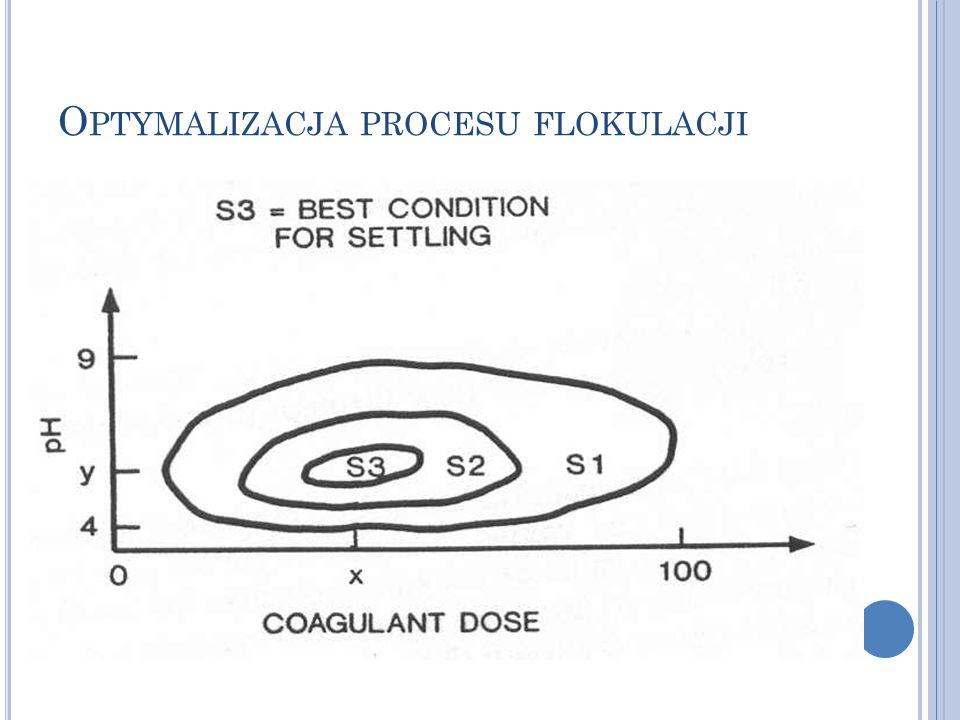 Optymalizacja procesu flokulacji