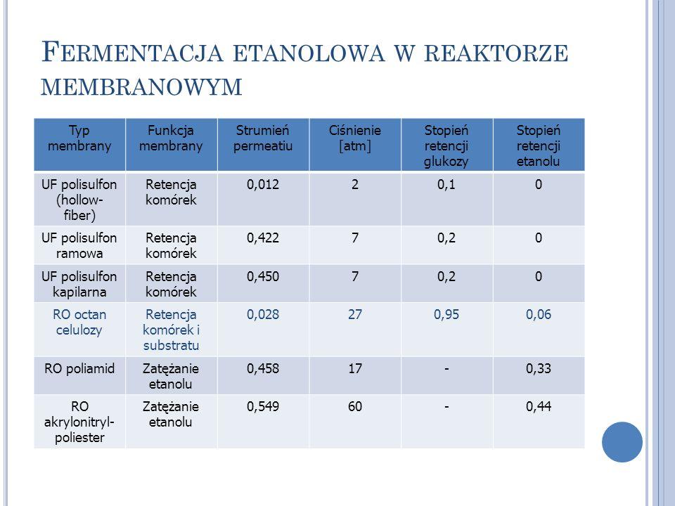 Fermentacja etanolowa w reaktorze membranowym