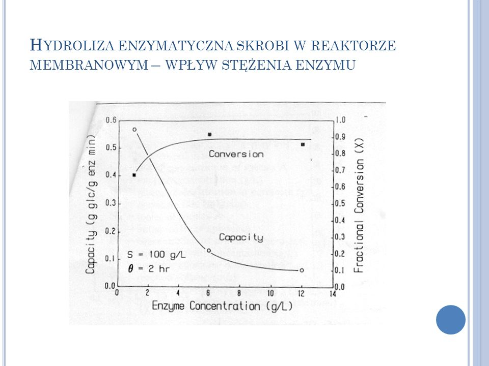 Hydroliza enzymatyczna skrobi w reaktorze membranowym – wpływ stężenia enzymu