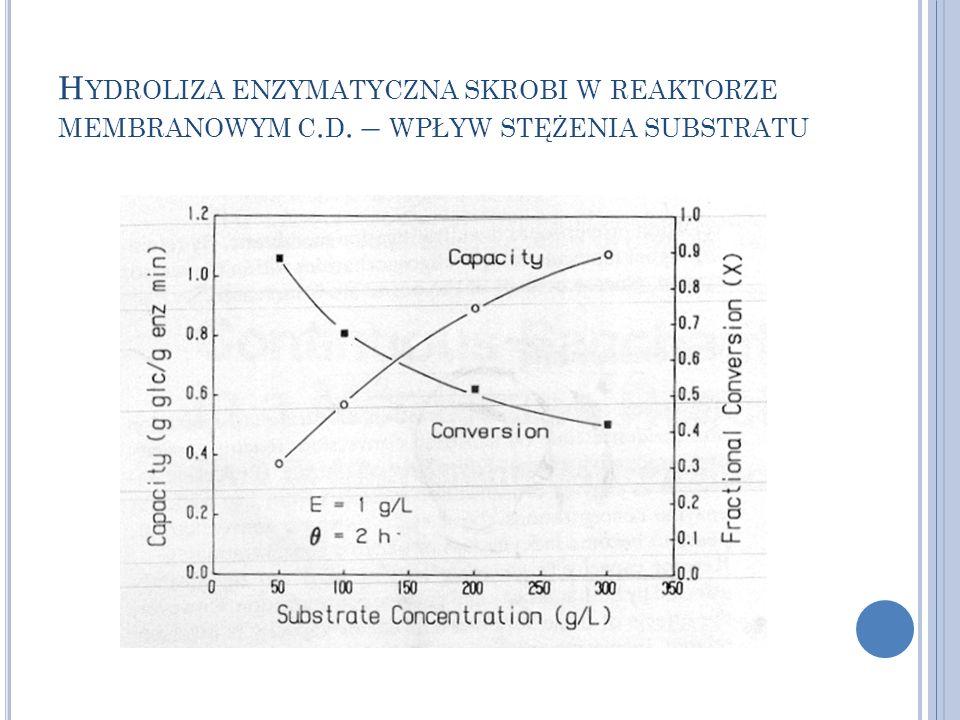 Hydroliza enzymatyczna skrobi w reaktorze membranowym c. d