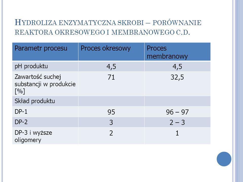 Hydroliza enzymatyczna skrobi – porównanie reaktora okresowego i membranowego c.d.
