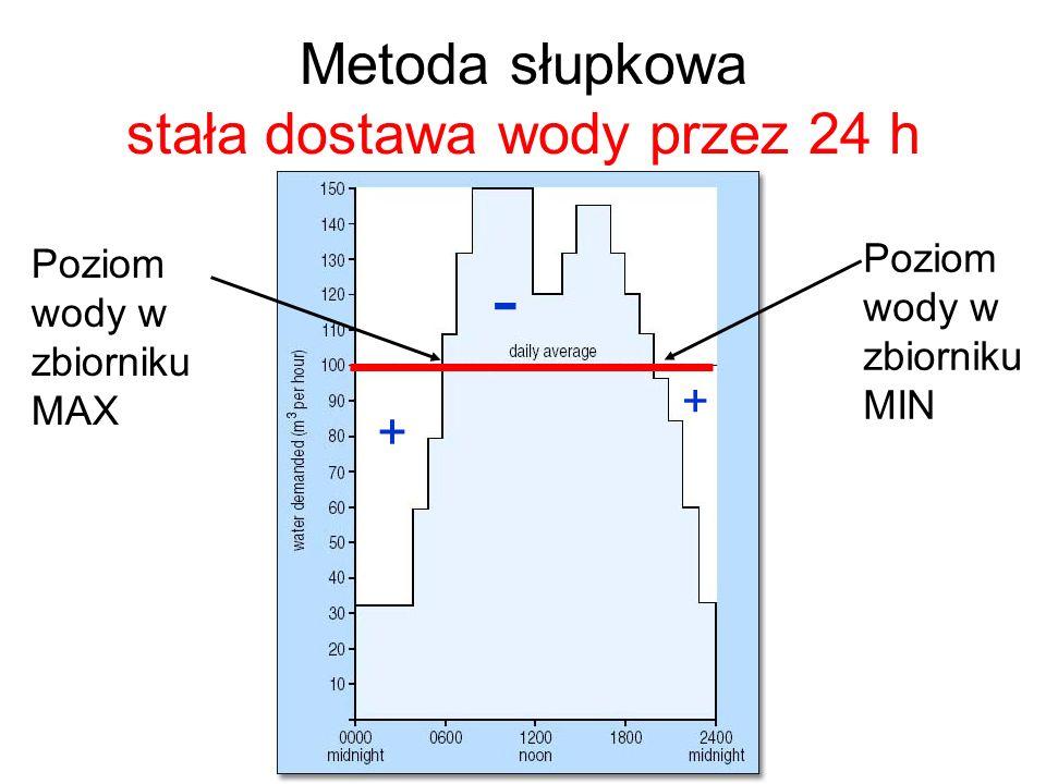 Metoda słupkowa stała dostawa wody przez 24 h