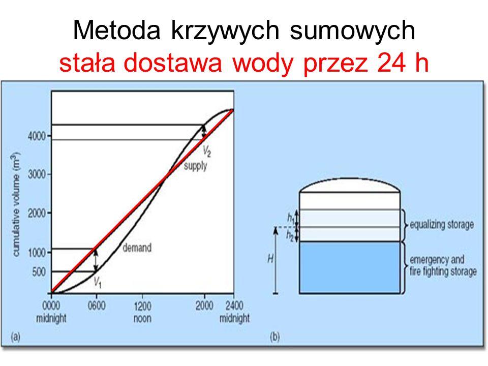 Metoda krzywych sumowych stała dostawa wody przez 24 h