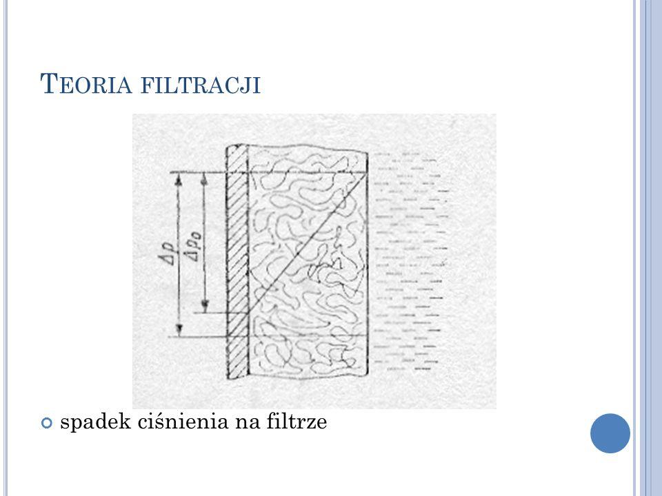 Teoria filtracji spadek ciśnienia na filtrze