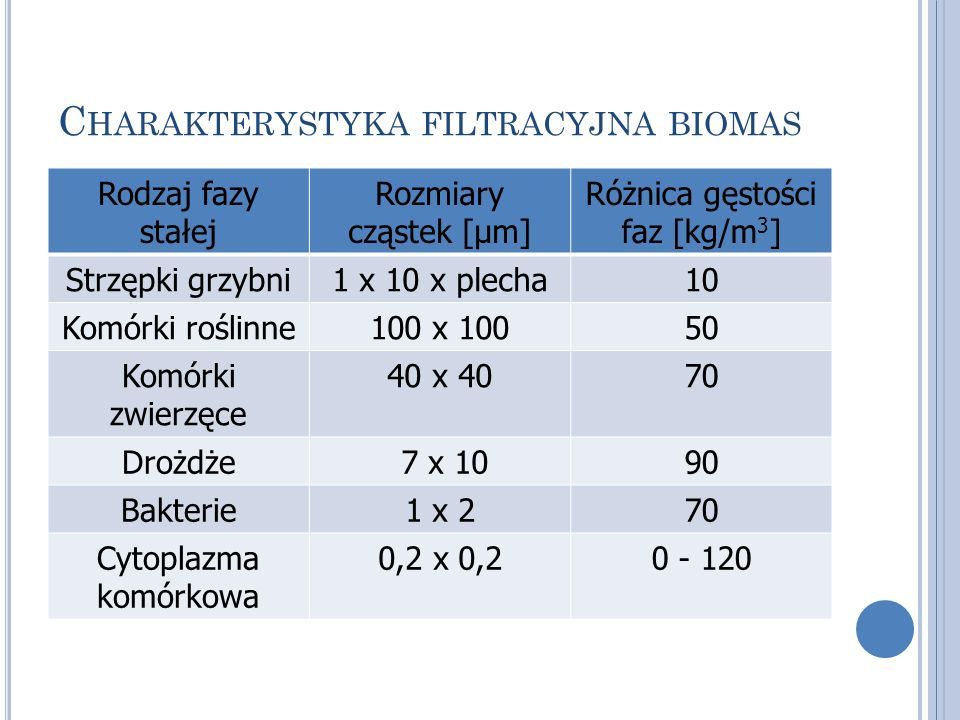 Charakterystyka filtracyjna biomas