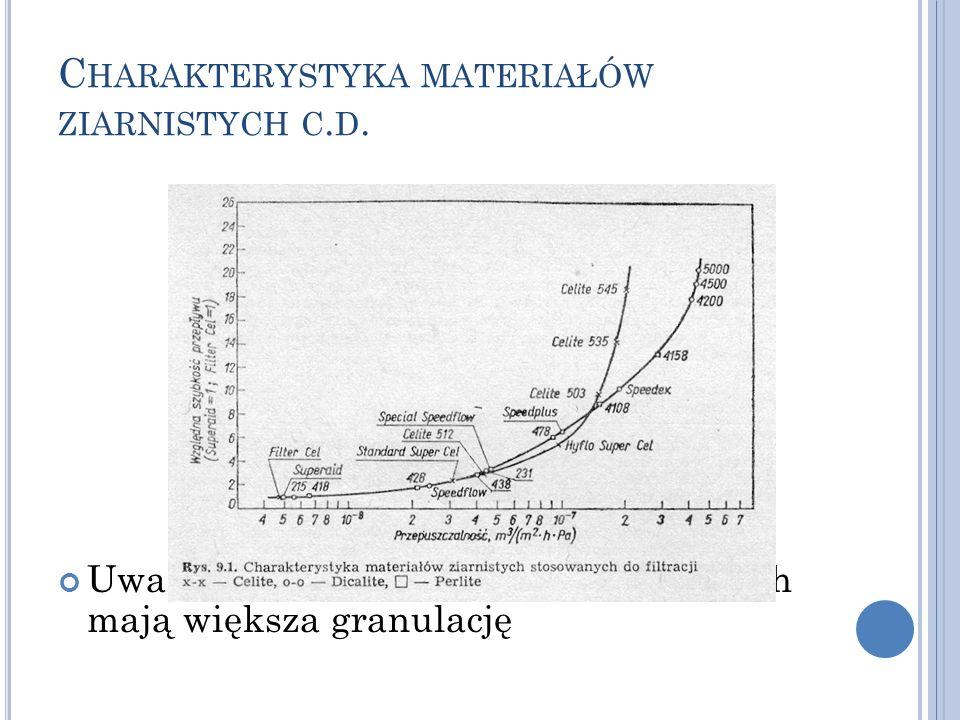 Charakterystyka materiałów ziarnistych c.d.
