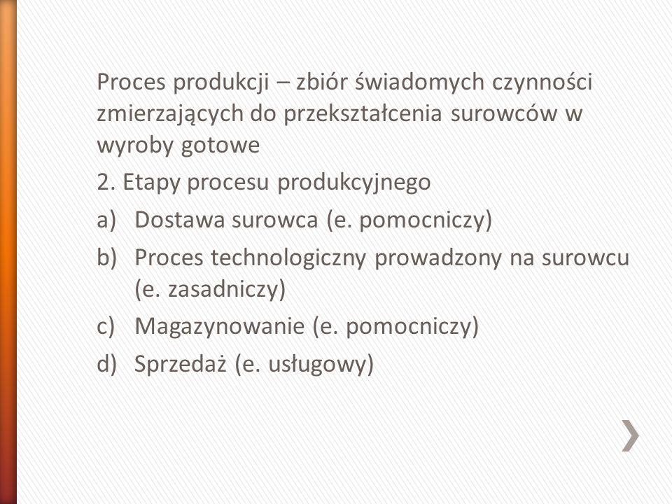 Proces produkcji – zbiór świadomych czynności zmierzających do przekształcenia surowców w wyroby gotowe