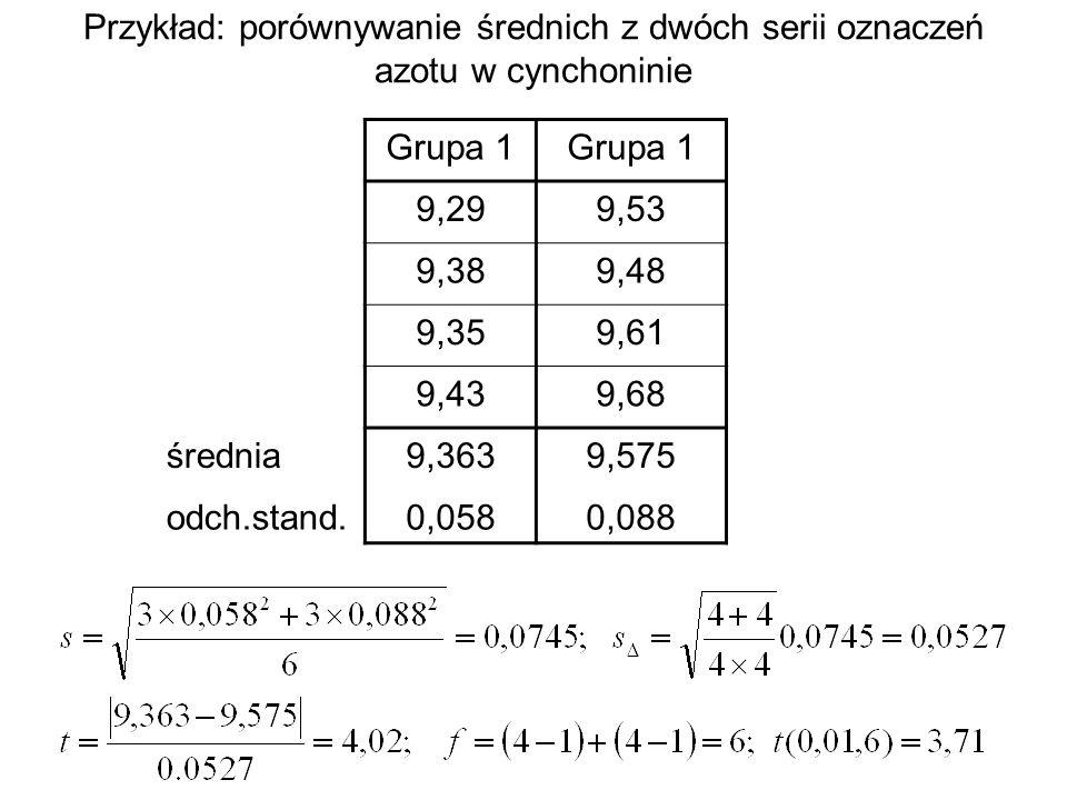 Przykład: porównywanie średnich z dwóch serii oznaczeń azotu w cynchoninie