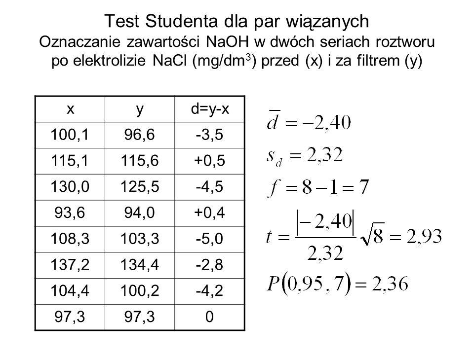Test Studenta dla par wiązanych Oznaczanie zawartości NaOH w dwóch seriach roztworu po elektrolizie NaCl (mg/dm3) przed (x) i za filtrem (y)