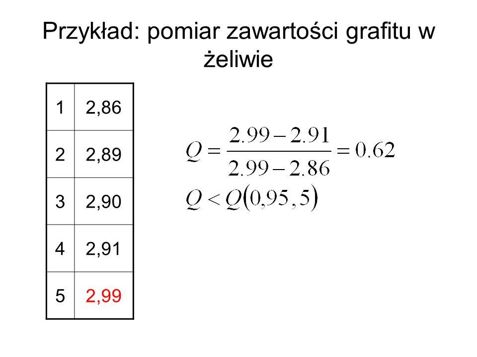 Przykład: pomiar zawartości grafitu w żeliwie