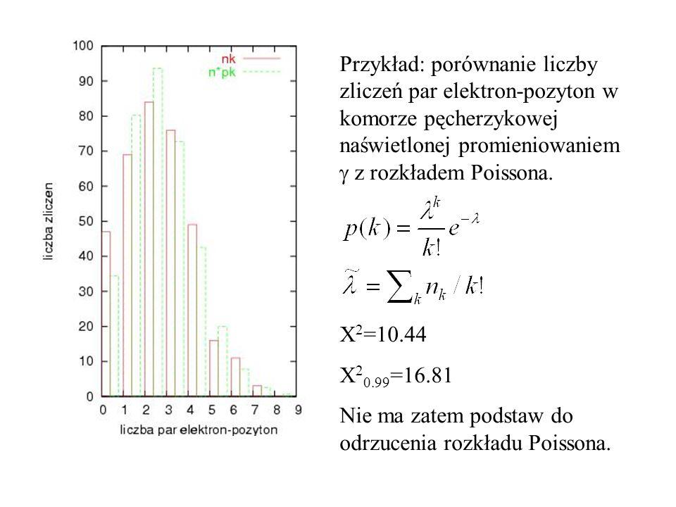 Przykład: porównanie liczby zliczeń par elektron-pozyton w komorze pęcherzykowej naświetlonej promieniowaniem g z rozkładem Poissona.