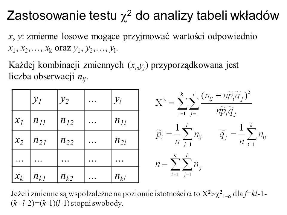 Zastosowanie testu c2 do analizy tabeli wkładów