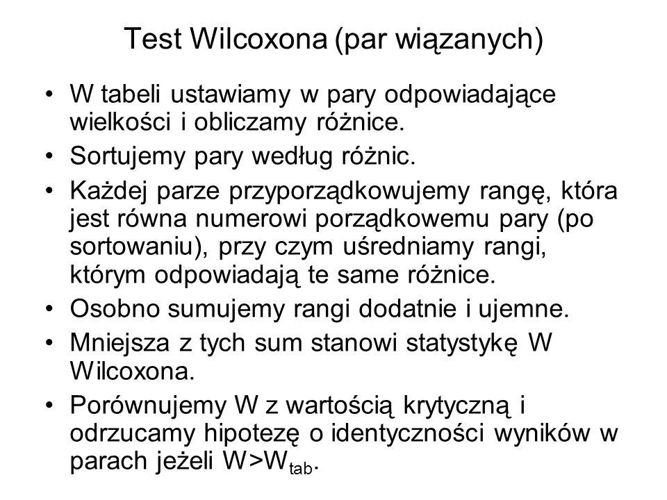 Test Wilcoxona (par wiązanych)