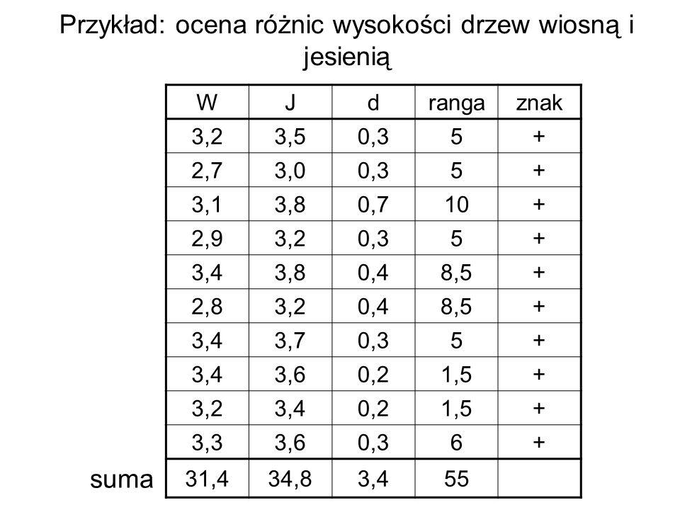 Przykład: ocena różnic wysokości drzew wiosną i jesienią