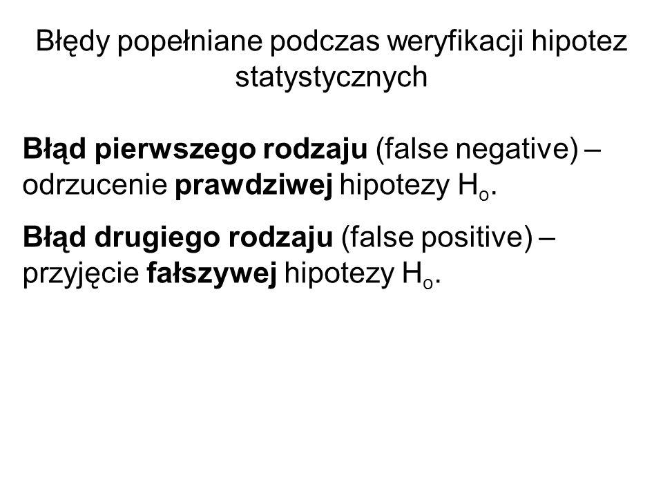 Błędy popełniane podczas weryfikacji hipotez statystycznych