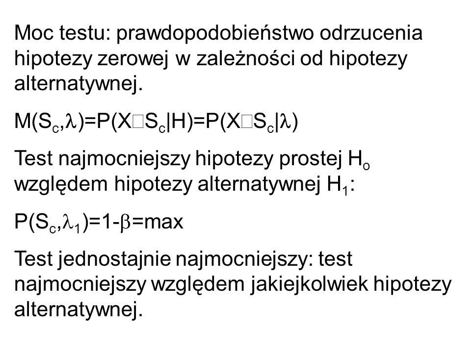 Moc testu: prawdopodobieństwo odrzucenia hipotezy zerowej w zależności od hipotezy alternatywnej.
