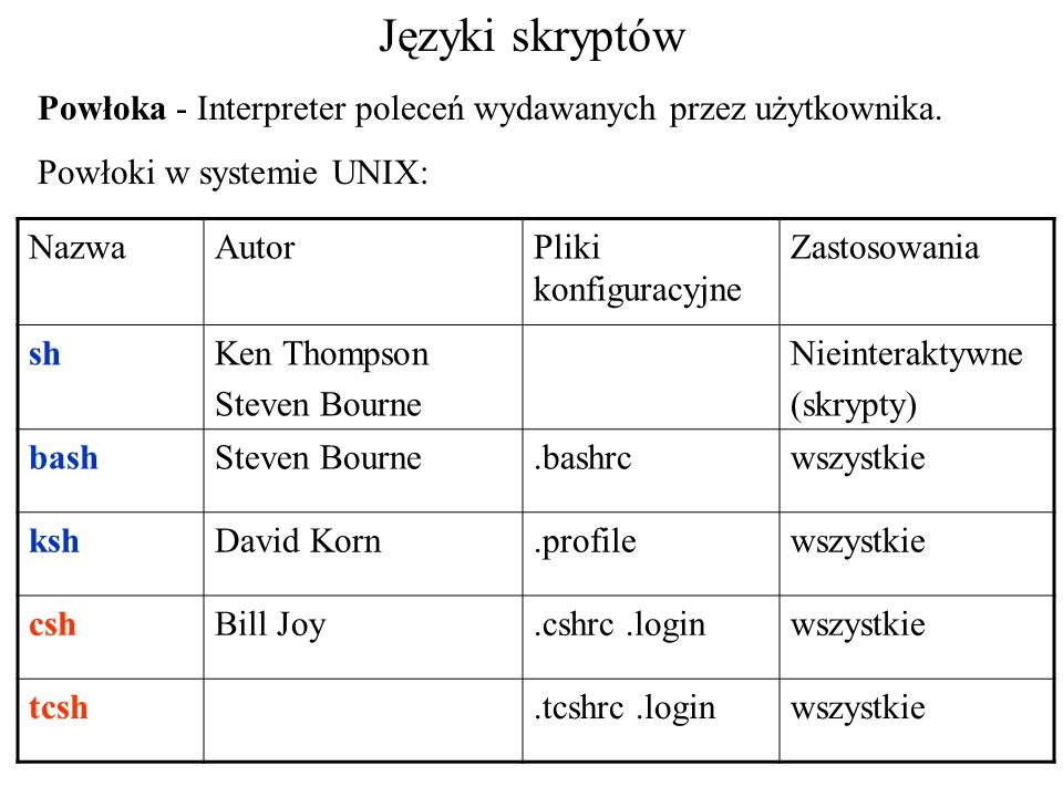 Języki skryptówPowłoka - Interpreter poleceń wydawanych przez użytkownika. Powłoki w systemie UNIX: