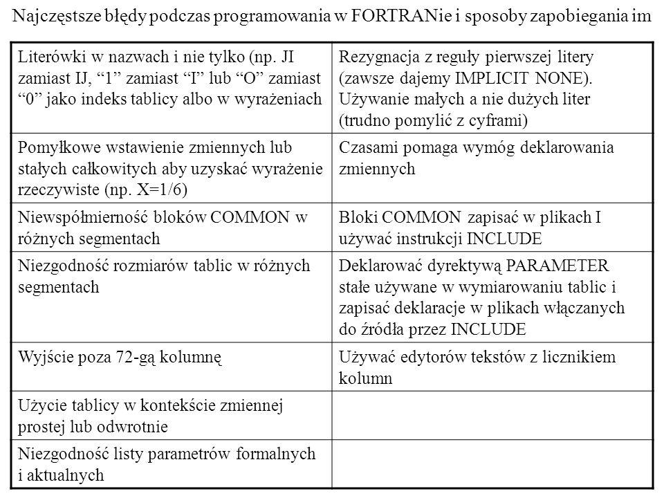 Najczęstsze błędy podczas programowania w FORTRANie i sposoby zapobiegania im