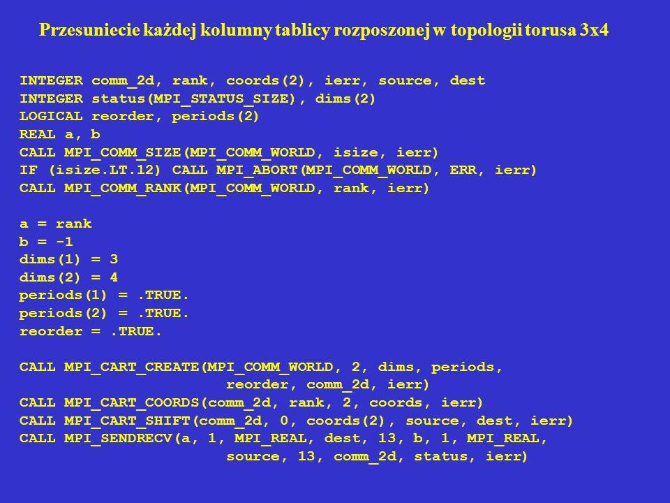 Przesuniecie każdej kolumny tablicy rozposzonej w topologii torusa 3x4