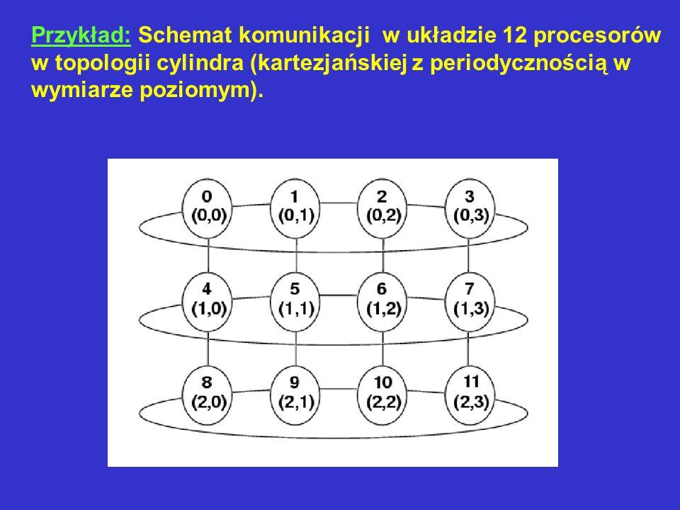 Przykład: Schemat komunikacji w układzie 12 procesorów