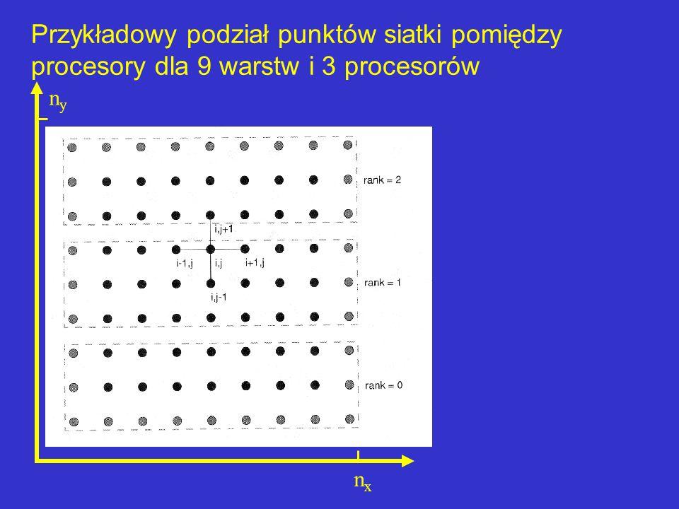Przykładowy podział punktów siatki pomiędzy procesory dla 9 warstw i 3 procesorów