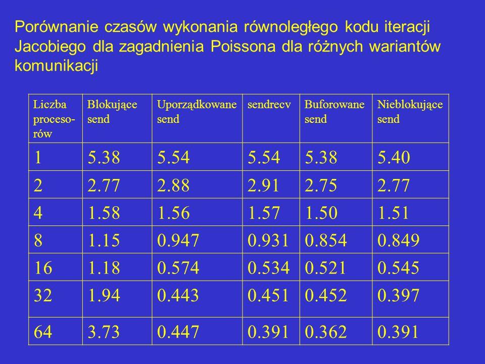 Porównanie czasów wykonania równoległego kodu iteracji Jacobiego dla zagadnienia Poissona dla różnych wariantów komunikacji