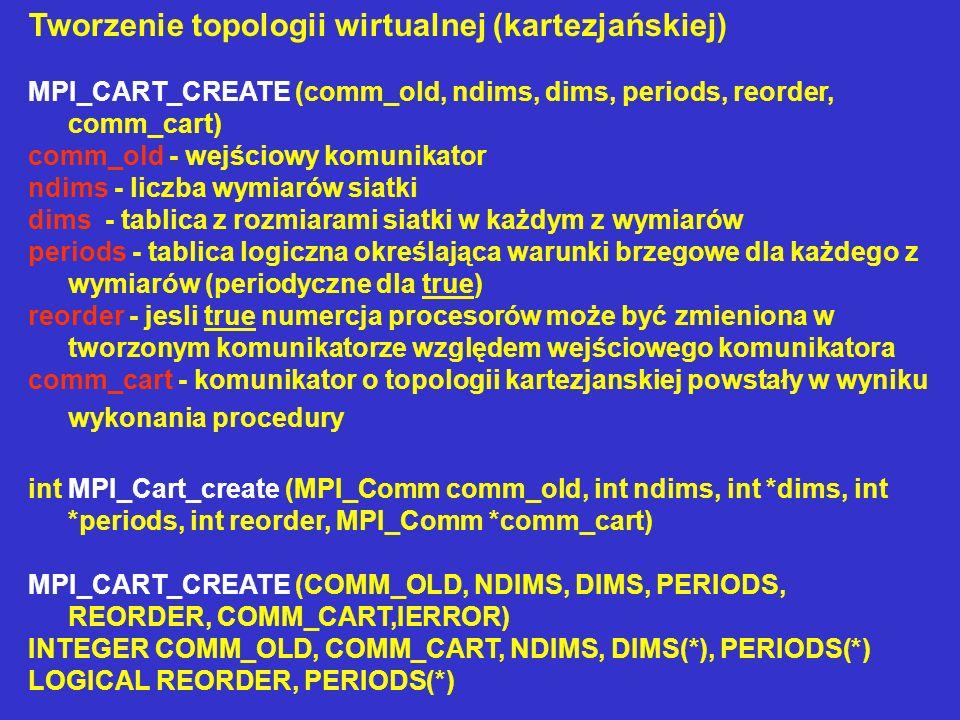 Tworzenie topologii wirtualnej (kartezjańskiej)