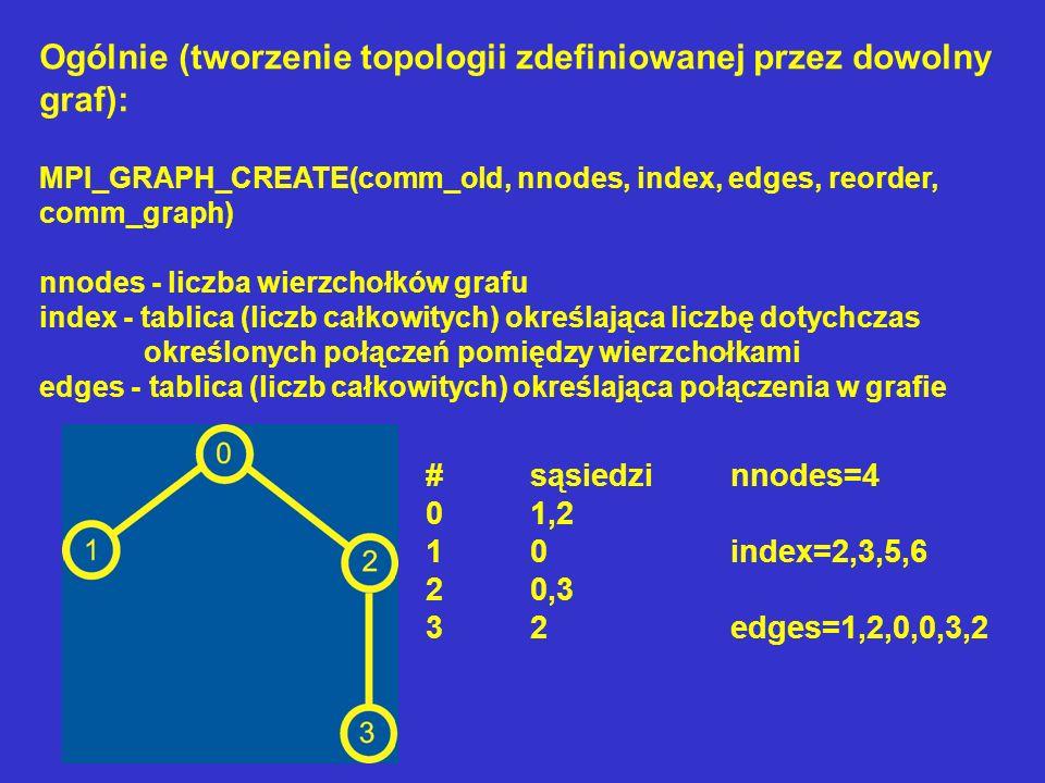 Ogólnie (tworzenie topologii zdefiniowanej przez dowolny graf):