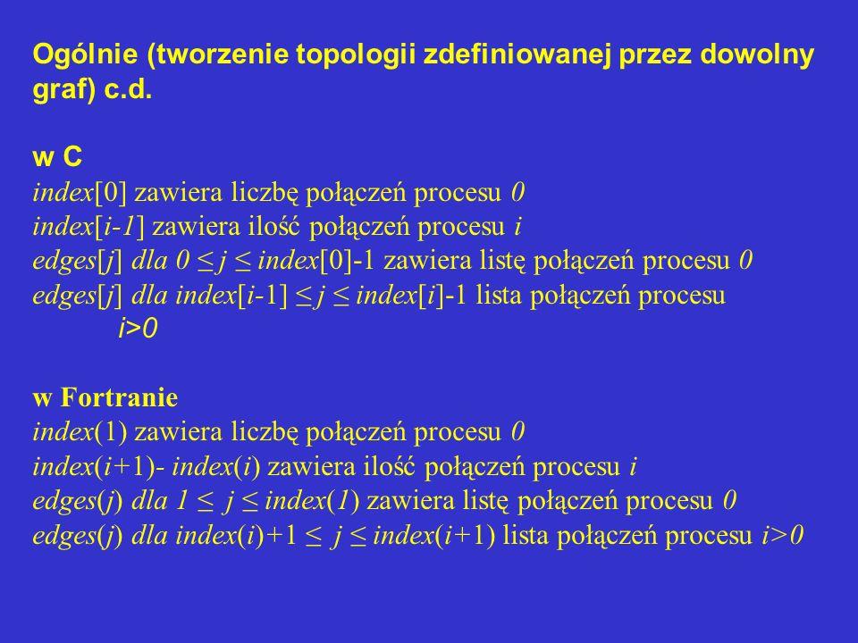 Ogólnie (tworzenie topologii zdefiniowanej przez dowolny graf) c.d.