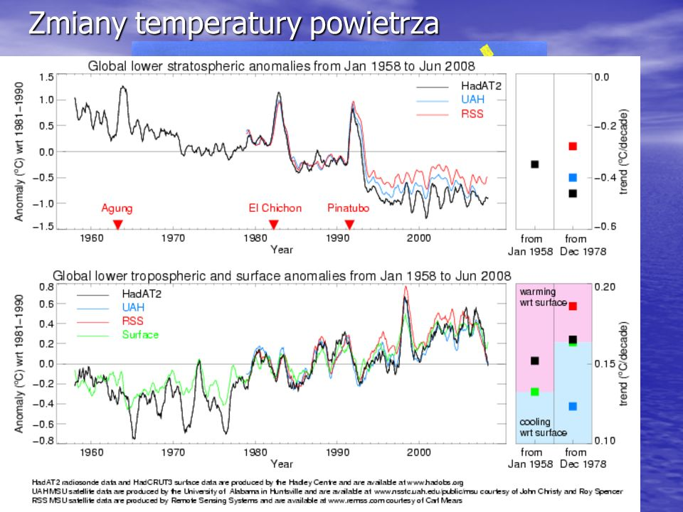 Zmiany temperatury powietrza
