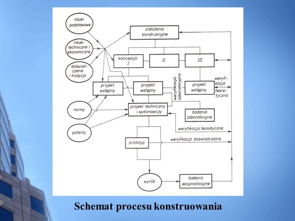Schemat procesu konstruowania