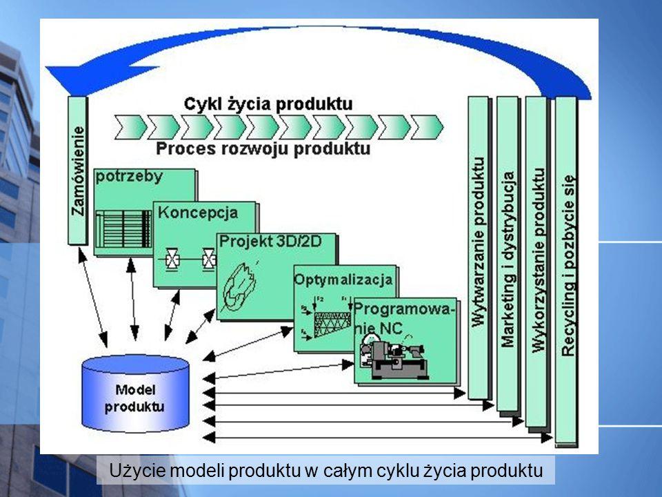 Użycie modeli produktu w całym cyklu życia produktu