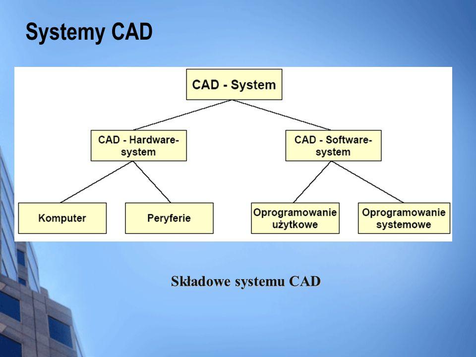 Systemy CAD Składowe systemu CAD