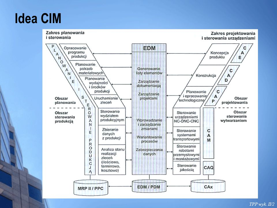 Idea CIM TPP wyk. II/2