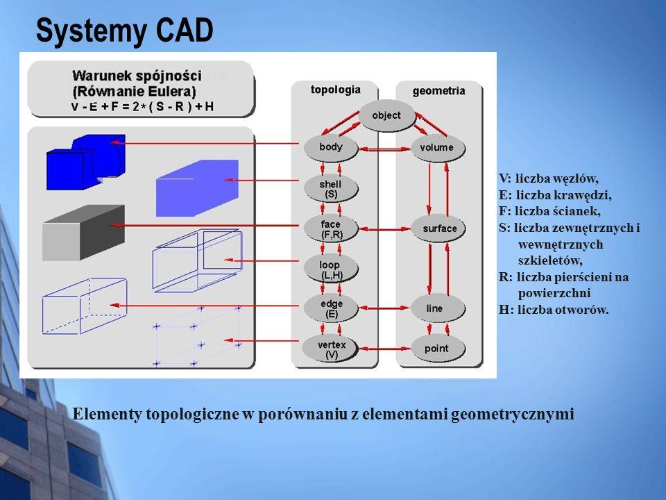 Elementy topologiczne w porównaniu z elementami geometrycznymi