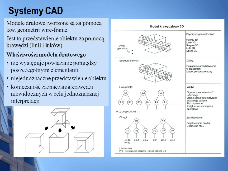 Systemy CAD Modele drutowe tworzone są za pomocą tzw. geometrii wire-frame. Jest to przedstawienie obiektu za pomocą krawędzi (linii i łuków)