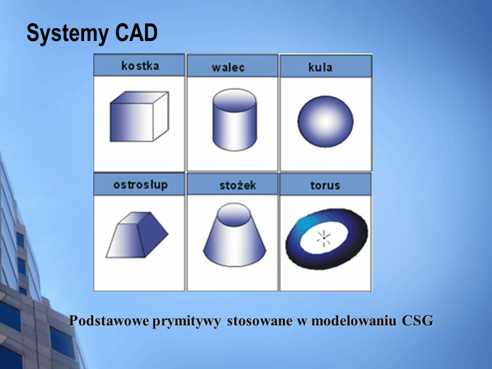 Podstawowe prymitywy stosowane w modelowaniu CSG