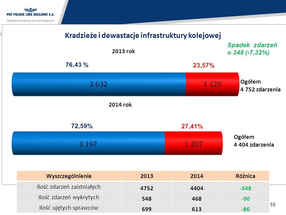Kradzieże i dewastacje infrastruktury kolejowej