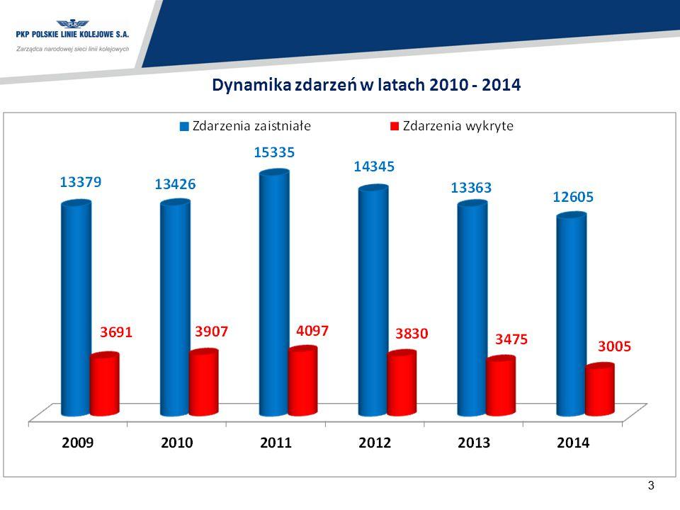 Dynamika zdarzeń w latach 2010 - 2014