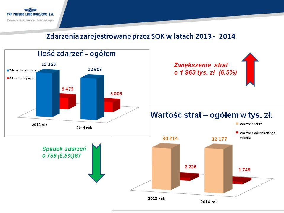 Zdarzenia zarejestrowane przez SOK w latach 2013 - 2014